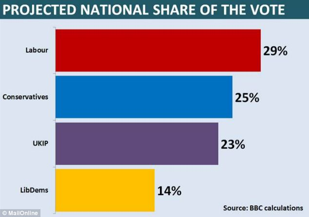 BBC analysis of the local election results said that if voting had been held nationwide, Labour would have won on 29 per cent but with UKIP a close third on 23 per cent